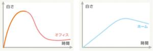 オフィスホワイトニングとホームホワイトニングの効果の比較表
